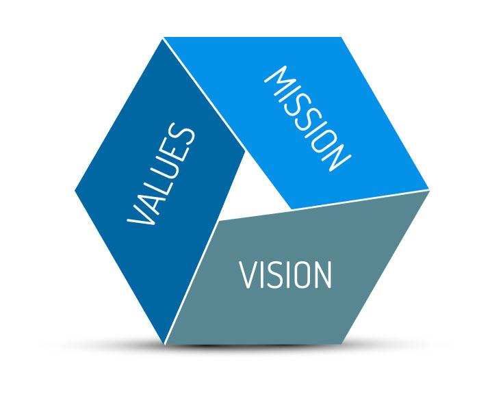 FiveFold_Valori - Mission - Vision